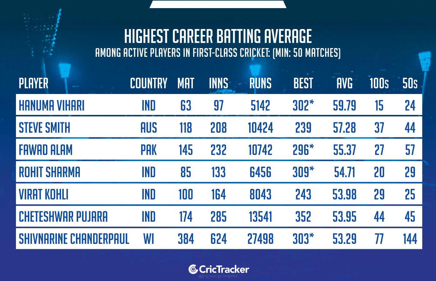 Highest-career-batting-average-among-active-players-in-first-class-cricket-Min-50-innings