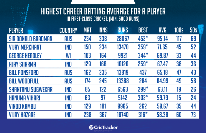 Highest-career-batting-average-for-a-player-in-first-class-cricket-Min-5000-runs