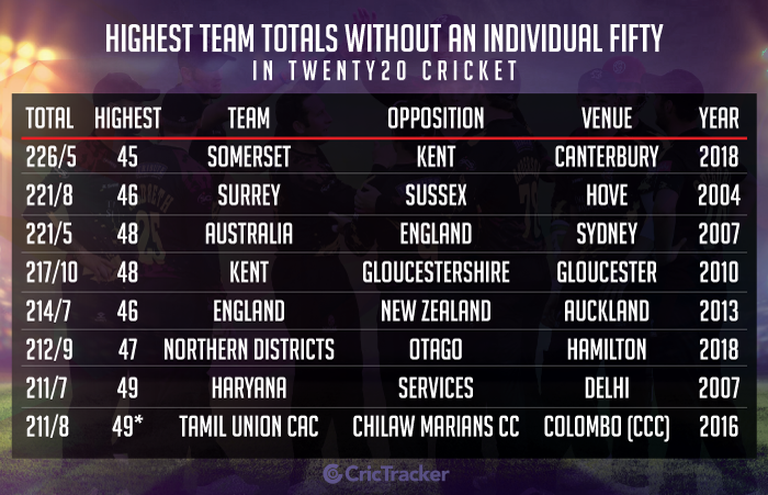 Highest-team-totals-without-an-individual-fifty-in-Twenty20-cricket