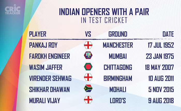 Indians-openers-with-pairs-in-Test-cricket