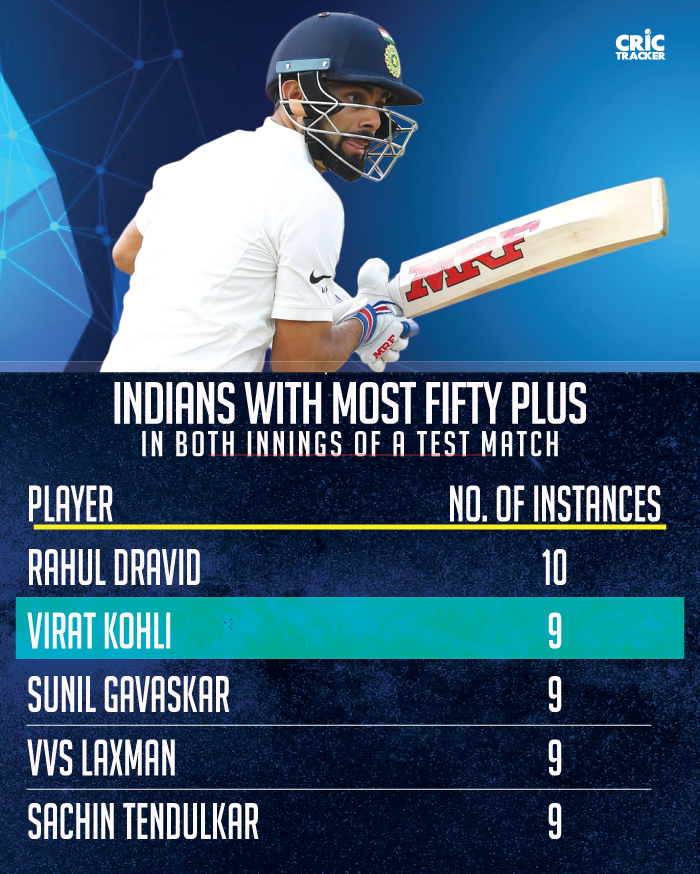 Indians-with-fifty-plus-scores-in-both-innings-of-a-Test-match-on-most-occasions