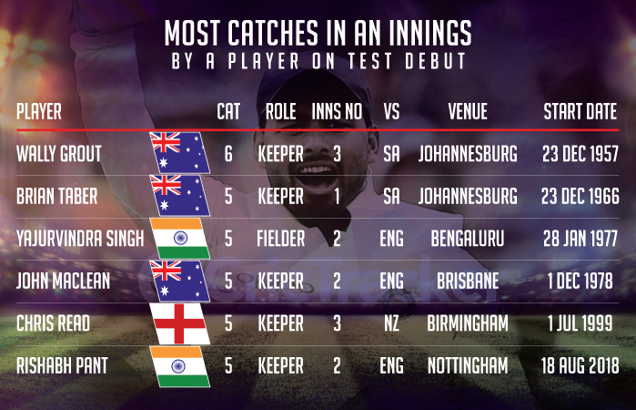 Most-catches-in-an-innings-by-a-player-on-Test-debut