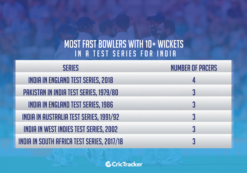 Most-fast-bowlers-with-10+-wickets-in-a-Test-series-for-India