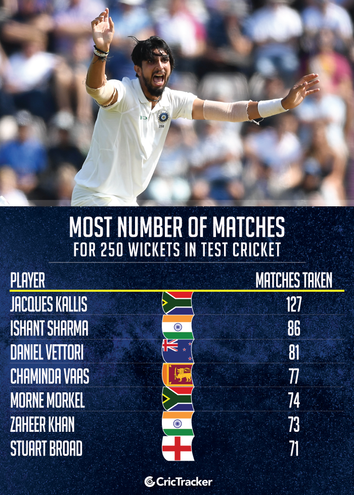 Most-number-of-matches-for-250-wickets-in-Test-cricket
