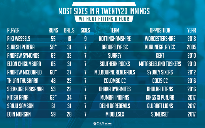 Most-sixes-in-a-Twenty20-innings-without-hitting-a-four