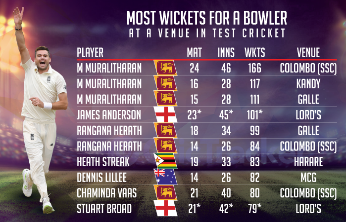 Most-wickets-for-a-bowler-at-a-venue-in-Test-cricket