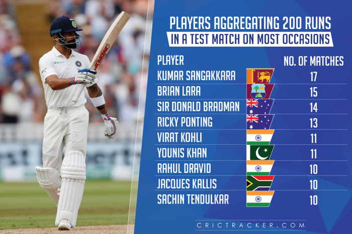 Players-aggregating-200-runs-in-a-Test-match-on-most-occasions