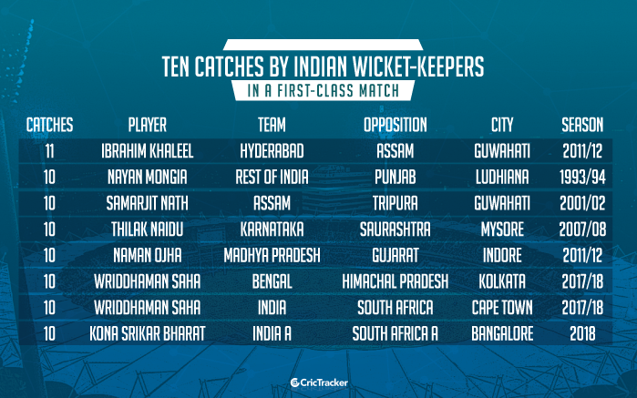 Ten-catches-by-Indian-wicket-keepers-in-a-first-class-match