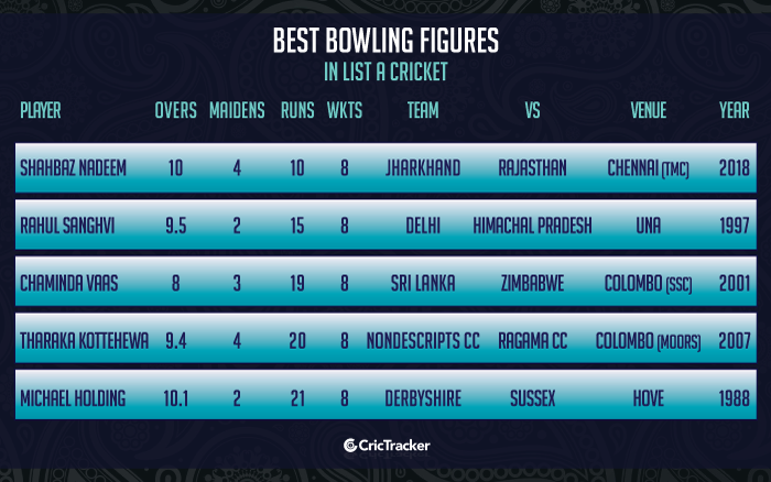Best-bowling-figures-in-List-A-cricket