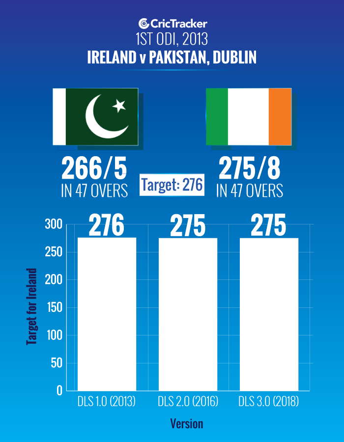 DRS-Changes-1st-ODI,-2013-–-Ireland-v-Pakistan,-Dublin