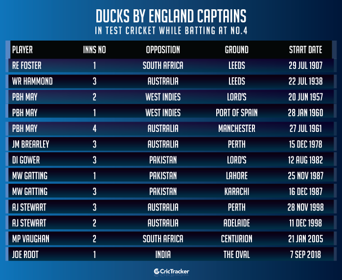 Ducks-by-England-captains-in-Test-cricket-while-batting-at-No.4