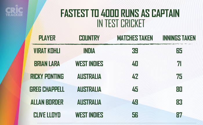 Fastest-to-4000-runs-as-captain-in-Test-cricket