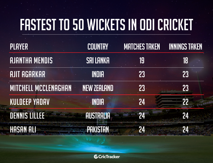 Fastest-to-50-wickets-in-ODI-cricket
