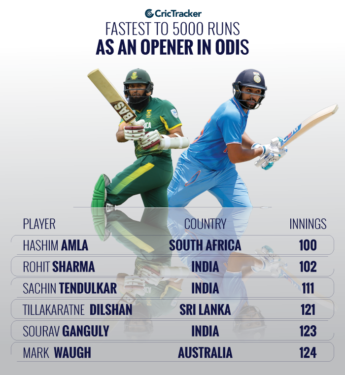 Fastest-to-5000-runs-as-an-opener-in-ODI-cricket
