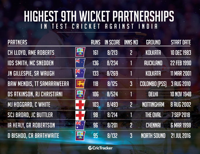 Highest-9th-wicket-partnerships-in-Test-cricket-against-India