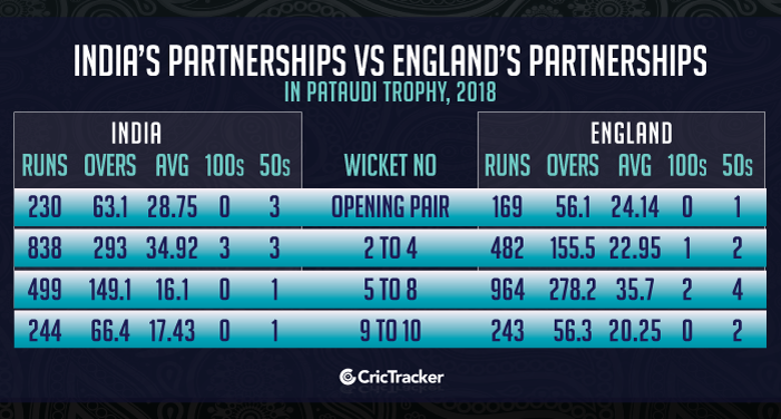 India's-partnerships-vs-England's-partnerships-in-Pataudi-Trophy,-2018