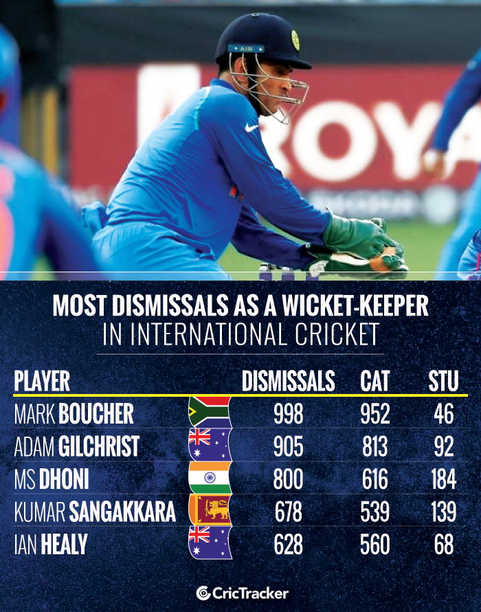 Most-dismissals-as-a-wicketkeeper-in-International-cricket