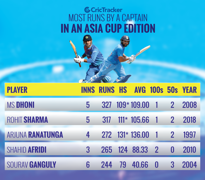 Most-runs-by-a-captain-in-an-Asia-Cup-edition