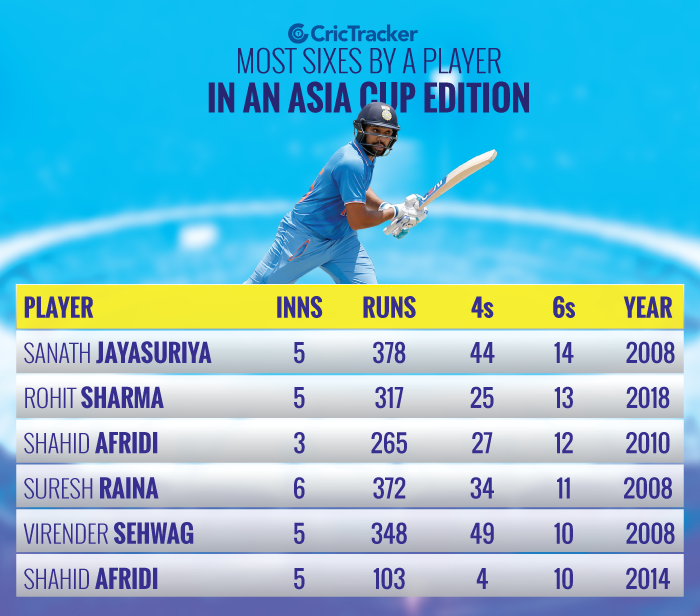 Most-sixes-hit-by-a-player-in-an-Asia-Cup-edition