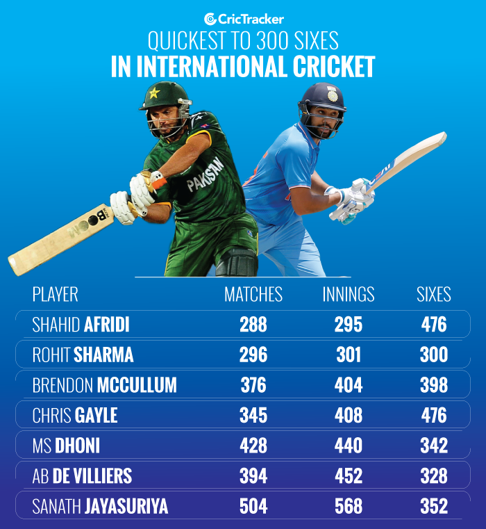 Quickest-to-300-sixes-by-a-player-in-International-cricket