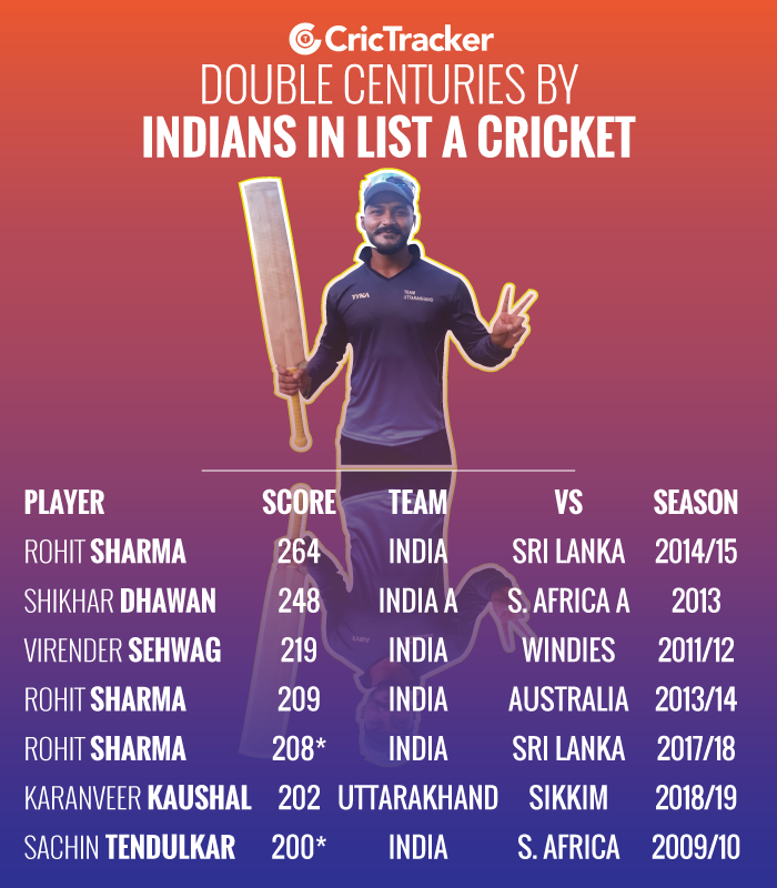 Double-centuries-by-Indian-players-in-List-A-cricket