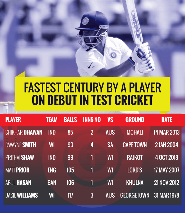 Fastest-centuries-by-players-on-debut-in-Test-cricket