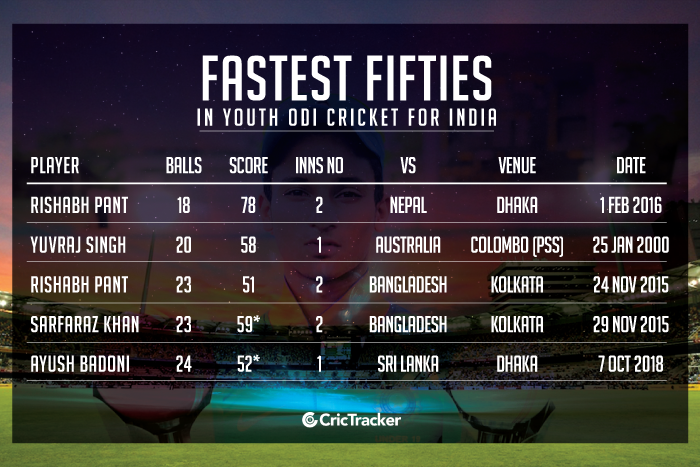 Fastest-fifties-in-Youth-ODI-cricket-for-India