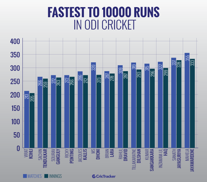 Fastest-to-10000-runs-in-ODI-cricket