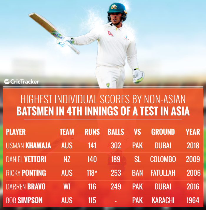 Highest-individual-scores-by-non-Asian-batsmen-in-4th-innings-of-a-Test-in-Asia