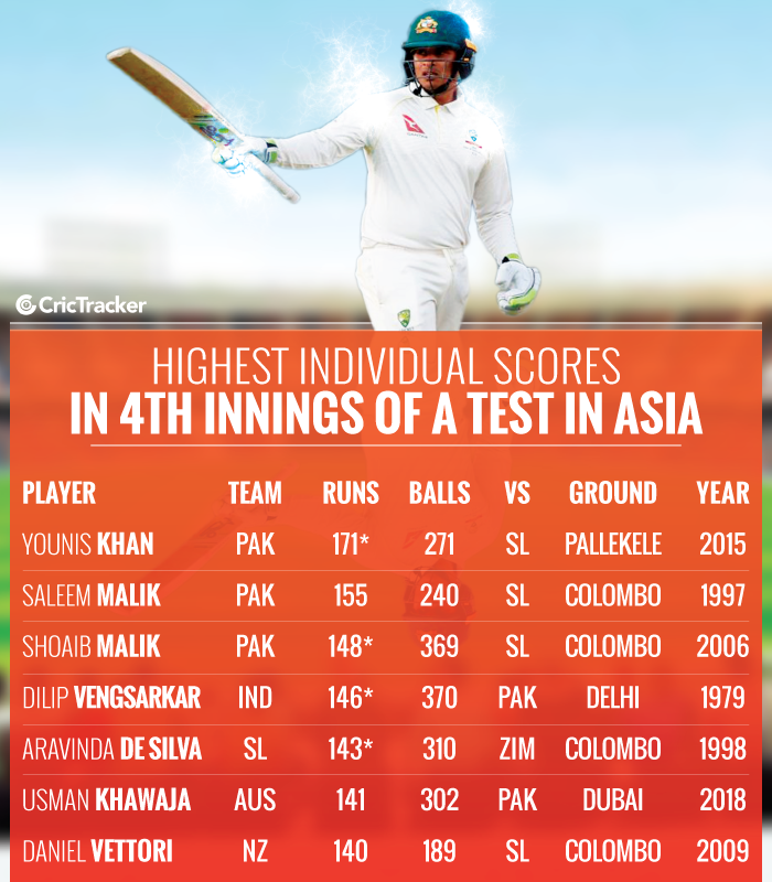 Highest-individual-scores-in-4th-innings-of-a-Test-in-Asia
