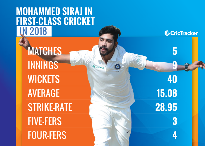 Mohammed-Siraj-in-first-class-cricket-in-2018