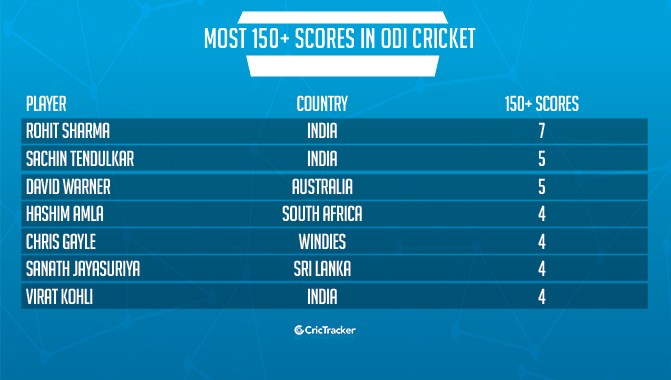 Stats: Most 150+ scores in ODI cricket - CricTracker