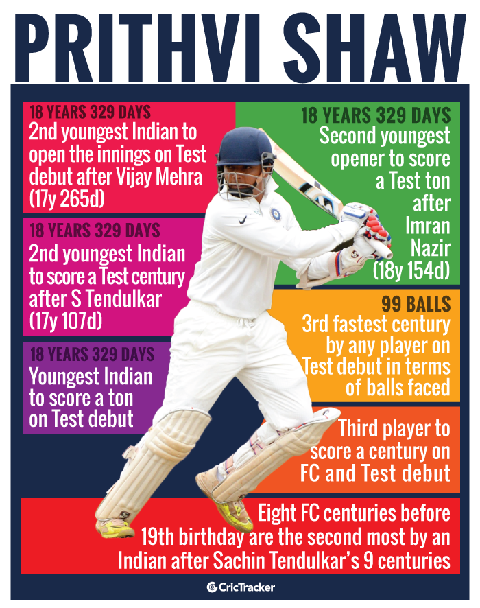 Prithvi-Shaw-Test-debut-and-records