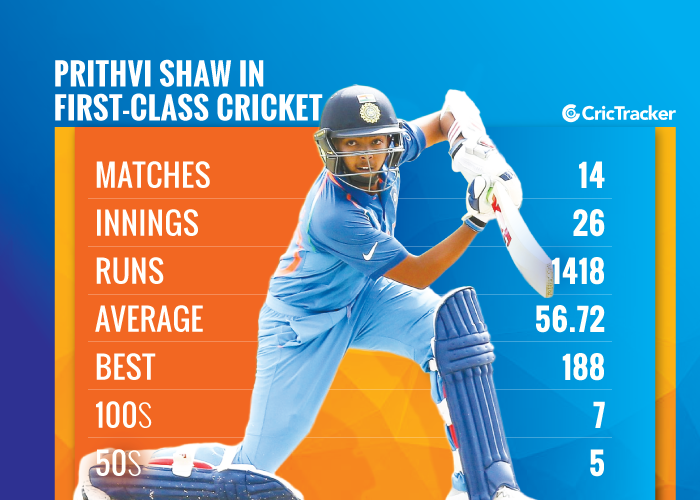 Prithvi-Shaw-in-first-class-cricket