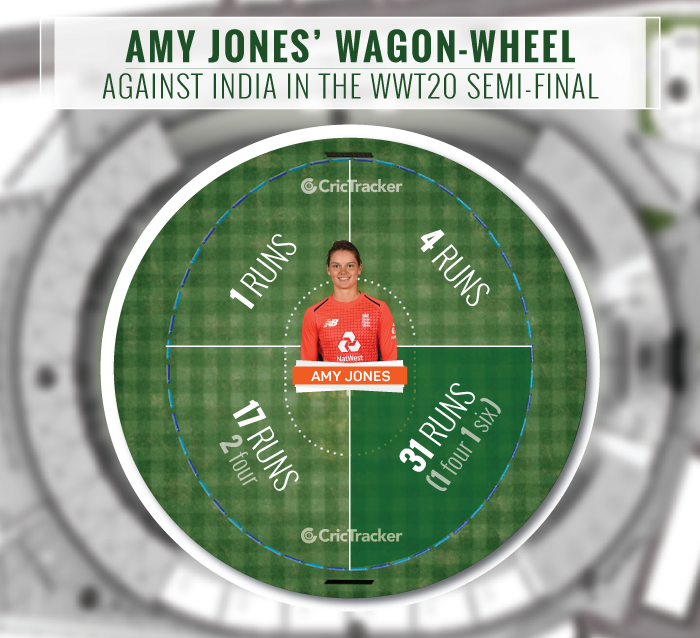Amy-Jones'-wagon-wheel-against-India-in-the-semi-final