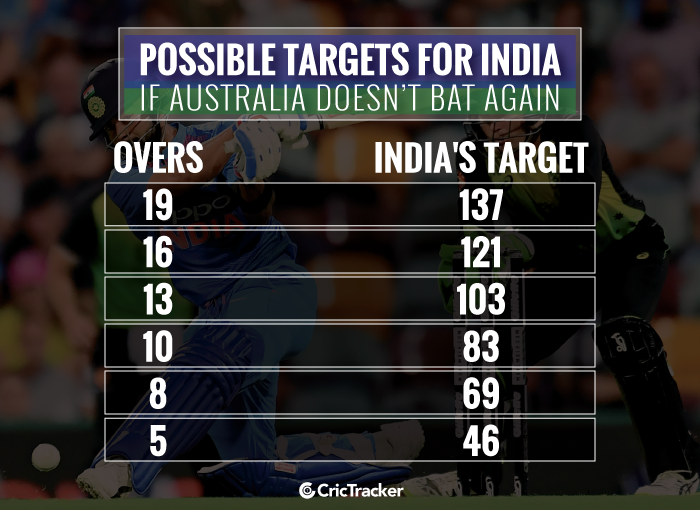 Indias-possible-targets-if-Australia-doesnt-bat-again