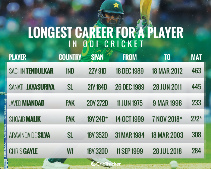 Longest-career-for-a-player-in-ODI-cricket