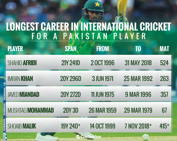 Longest-career-in-International-cricket-for-a-Pakistan-player