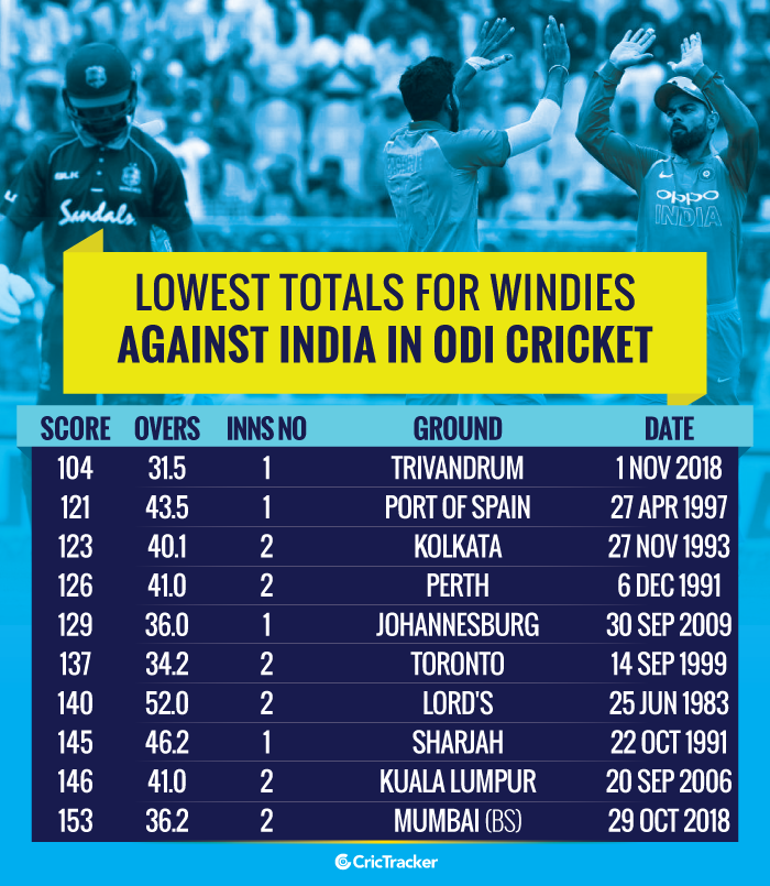 Lowest-totals-for-Windies-against-India-in-ODI-cricket