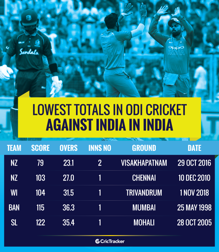 Lowest-totals-in-ODI-cricket-against-India-in-India