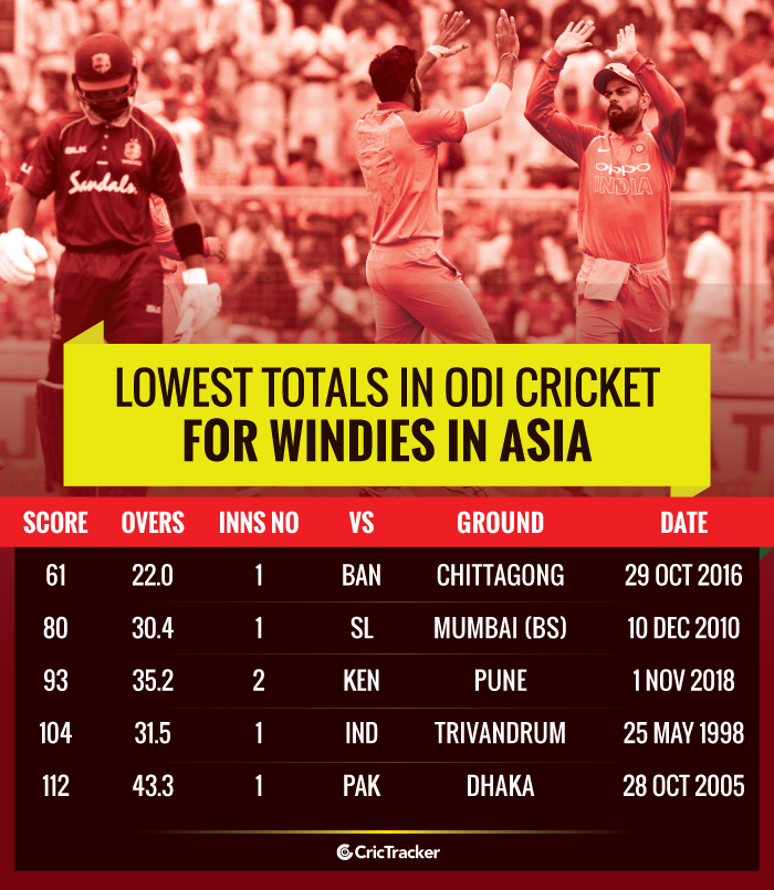 Lowest-totals-in-ODI-cricket-for-Windies-in-Asia