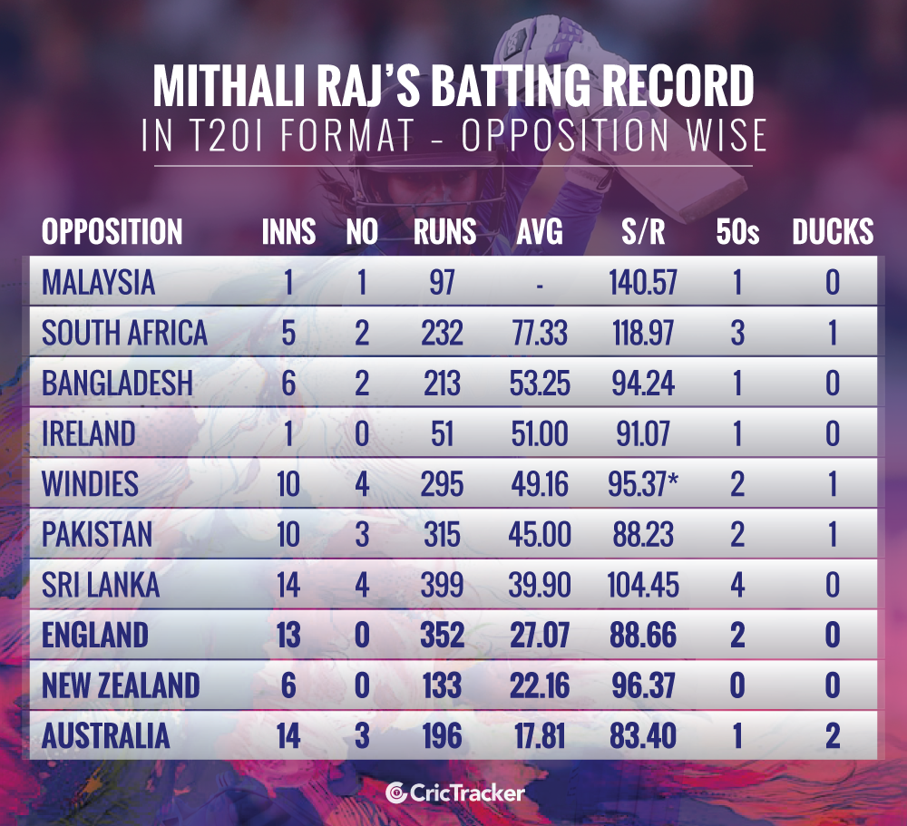 Mithali-Raj's-batting-record-in-T20I-format-–-Opposition-wise