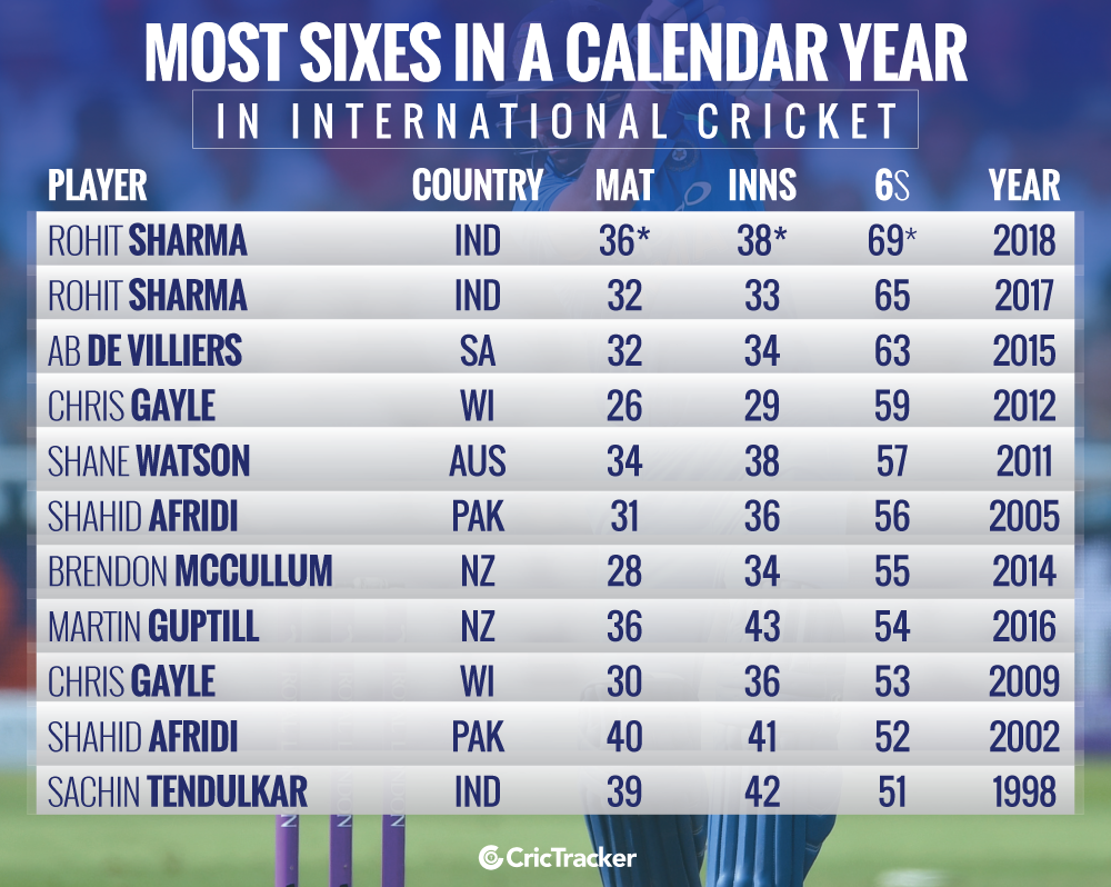 Most-sixes-in-a-calendar-year-in-International-cricket