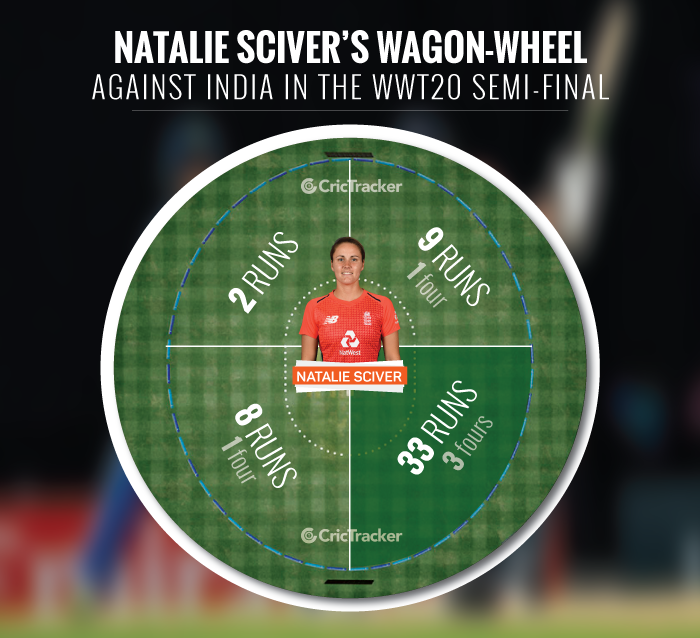 Natalie-Sciver-s-wagon-wheel-against-India-in-the-semi-final