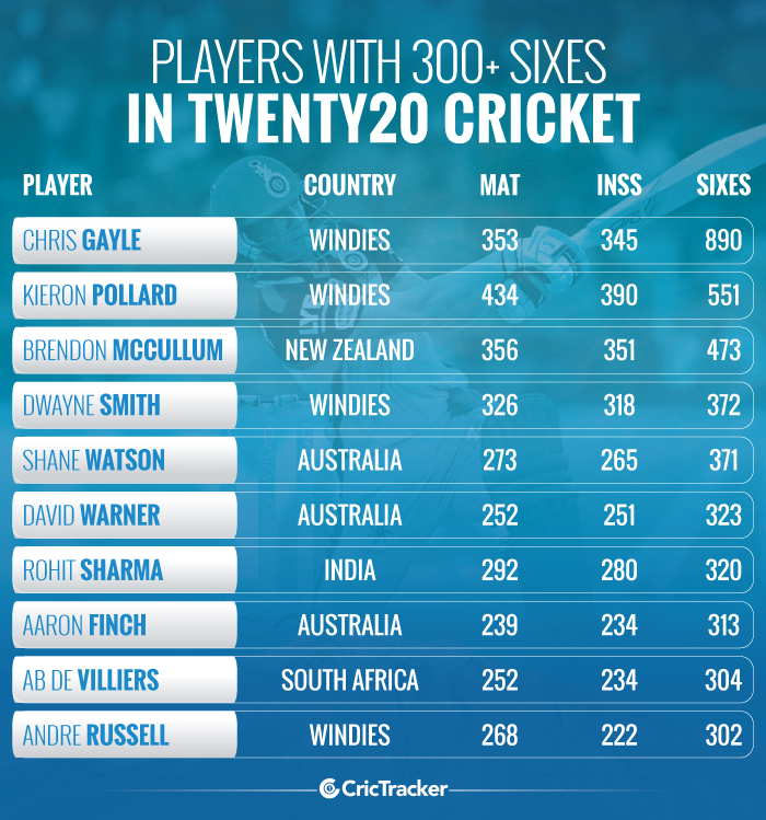 Players-with-300+-sixes-in-Twenty20-cricket