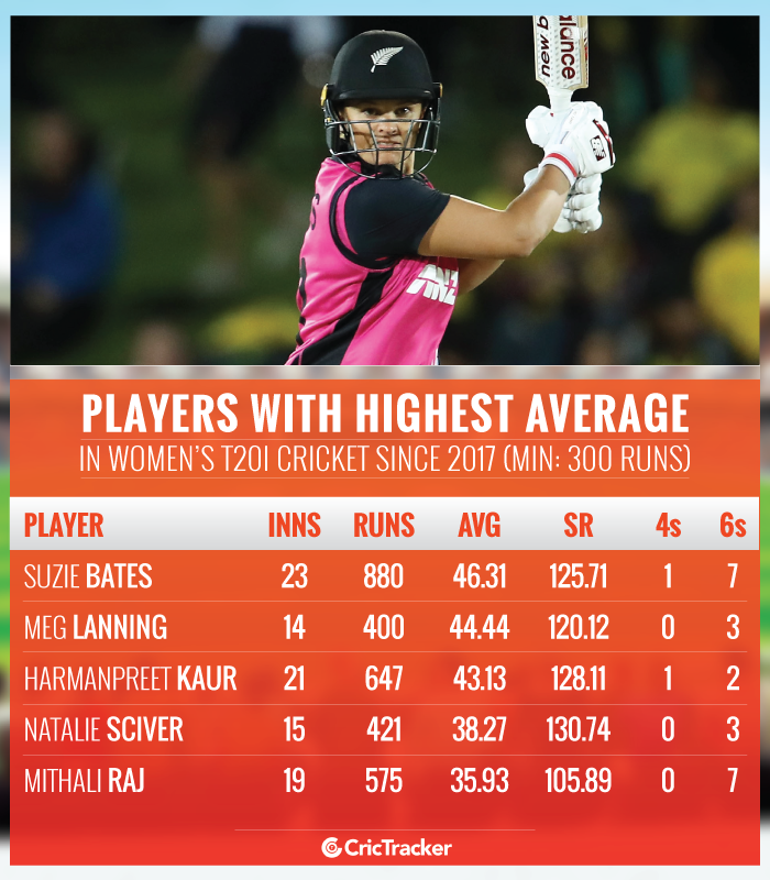 Players-with-HIGHEST-batting-average-in-Women's-T20I-cricket-since-2017-Min-300-runs