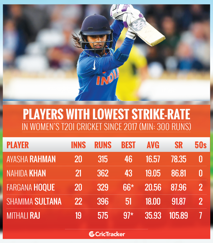 Players-with-lowest-batting-strike-rate-in-Women's-T20I-cricket-since-2017-Min-300-runs