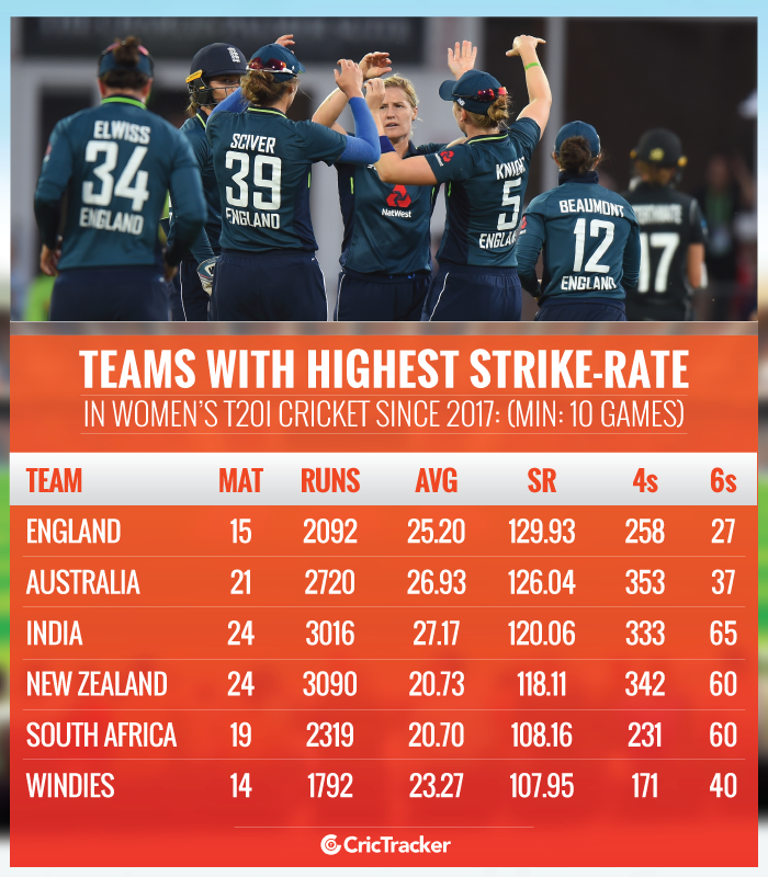Teams-with-highest-batting-strike-rate-in-Women's-T20I-cricket-since-2017-Min-10-games