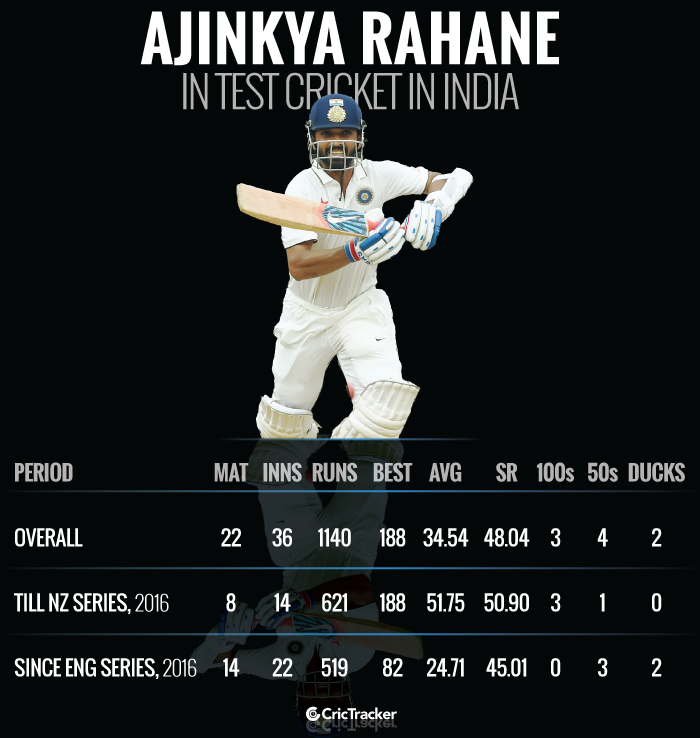 Ajinkya-Rahane-in-Test-cricket-in-india