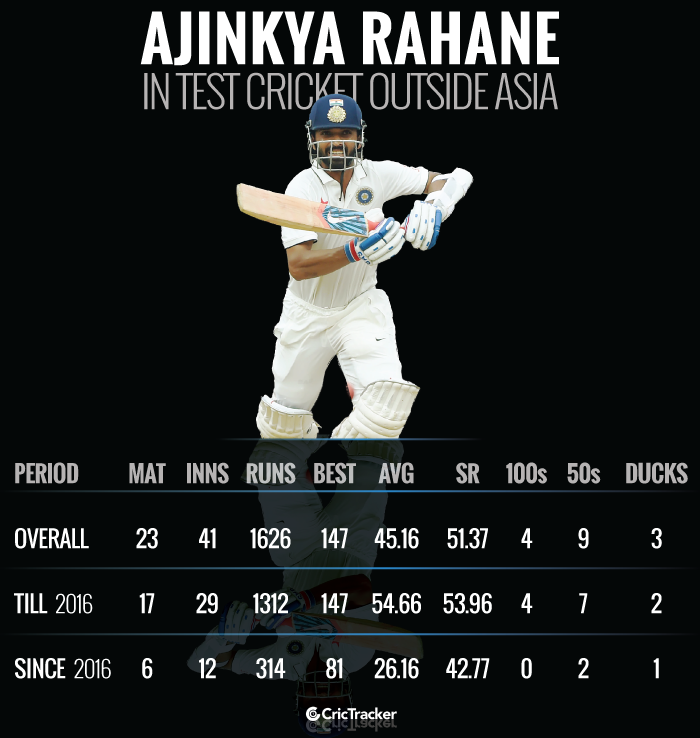 Ajinkya-Rahane-in-Test-cricket-outside-Asia